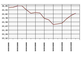 Динамика курса доллара в беларуси